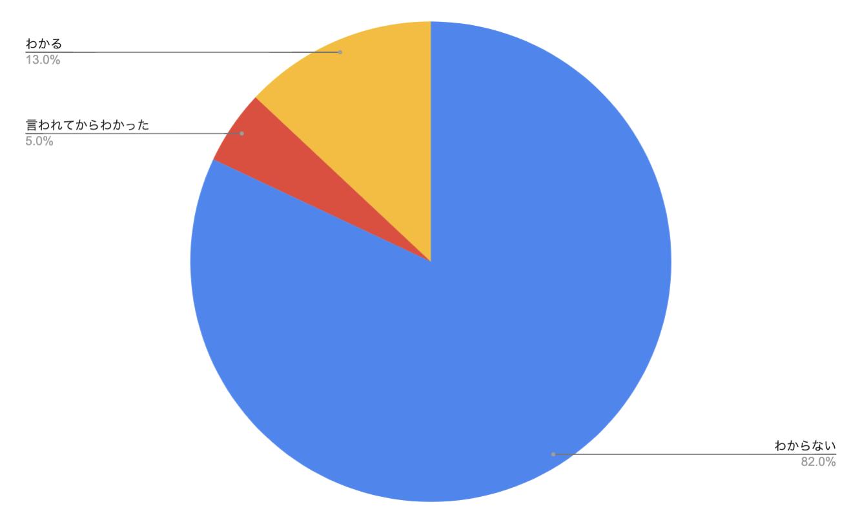 【総評】100人に聞いたアンケート結果